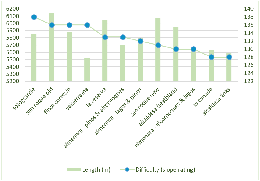 Overall difficulty Vs length, yellow tees